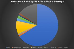 Survey of Palo Alto & Naples Real Estate Agents – Search Engine Marketing